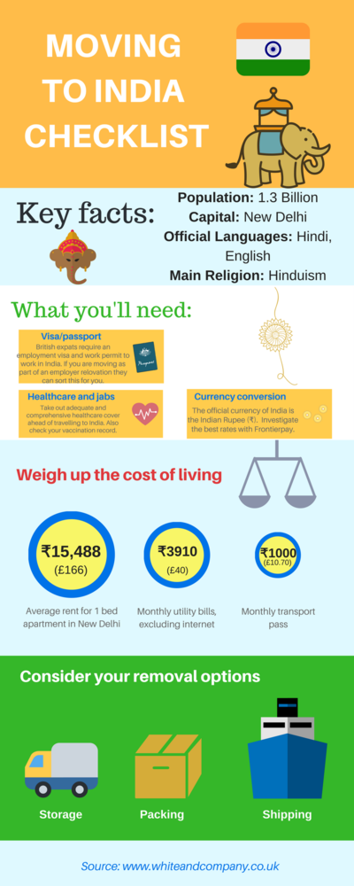 Removals to India Infographic