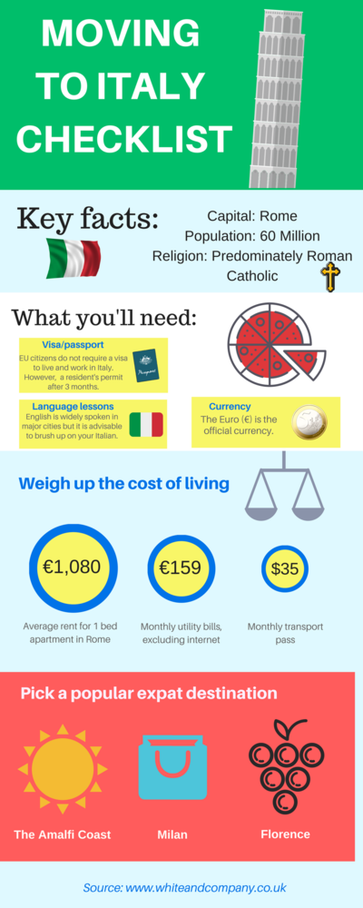 Removals to Italy Moving Home Infographic