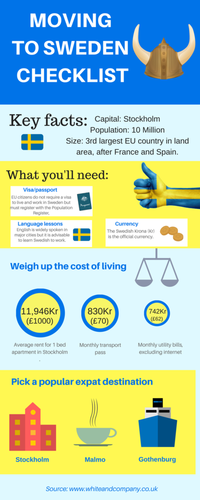 Removals To Sweden Infographic
