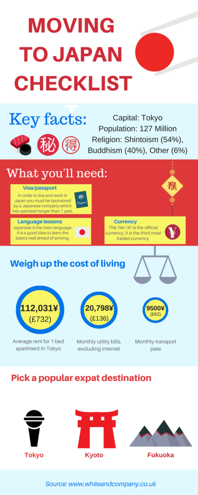 Removals to Japan Infographic