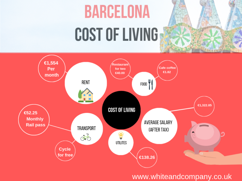 Barcelona infographic on cost of living