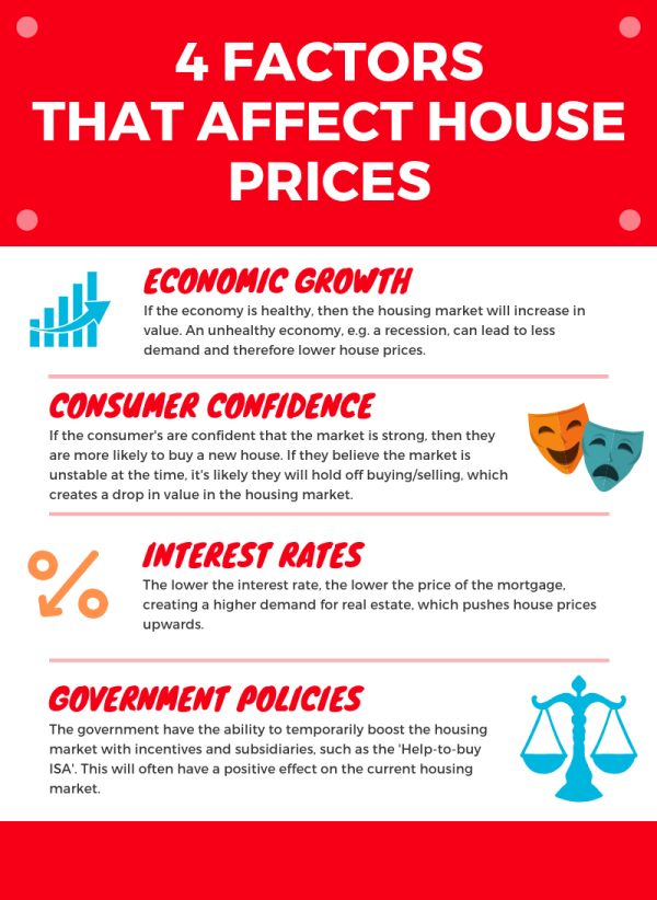 Factors Affecting House Price