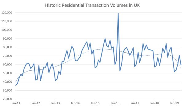 Historic Residential Transaction Volumes since 2011