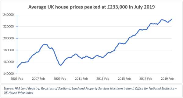 UK house prices after Brexit Referendum